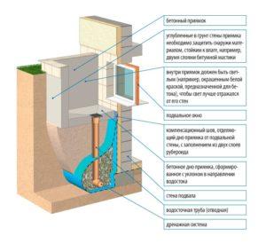Дренажная система подвального помещения