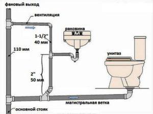 важность очистки канализационных труб