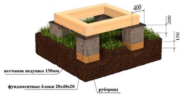 ленточный фундамент для частного дома